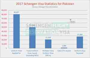 Schengen Visa Statistics For Pakistan