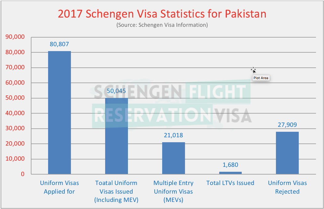 Schengen Visa Statistics For Pakistan