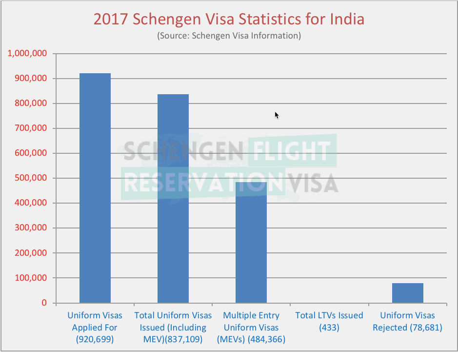 Schengen Visa Statistics for India 2017