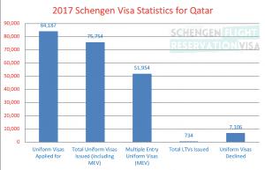 Statistics for Schengen Visa for Qatar Passport Holders