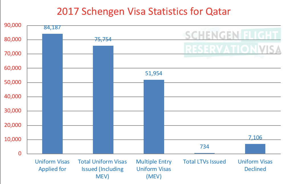 Statistics for Schengen Visa for Qatar Passport Holders