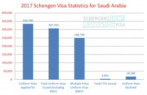 Statistics for Schengen Visa for Saudi Passport Holders