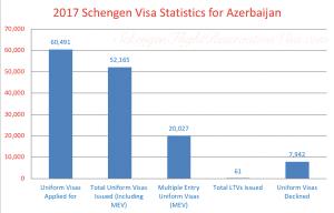 Schengen Visa Frequencies for Azerbaijan