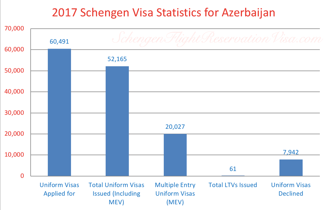 Schengen Visa Frequencies for Azerbaijan