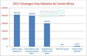 2017 Schengen Visa Statistics for South Africa