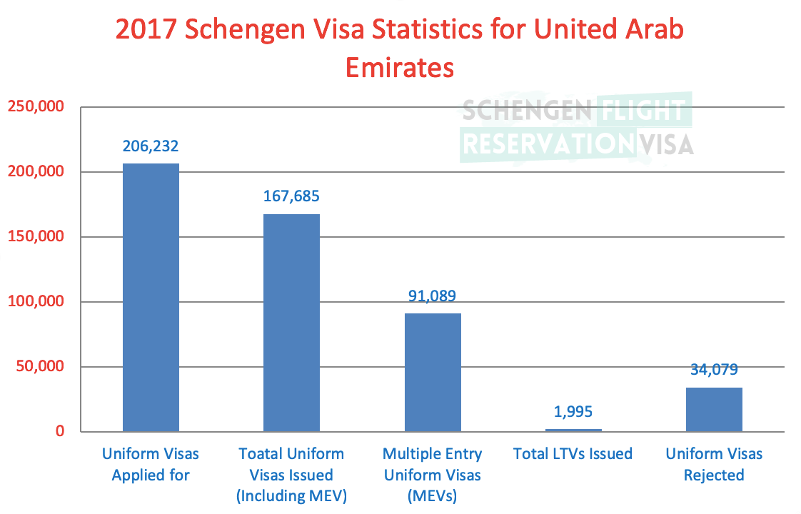 2017 Schengen Visa Statistics for United Arab Emirates