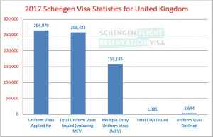 2017 Schengen Visa Statistics for United Kingdom