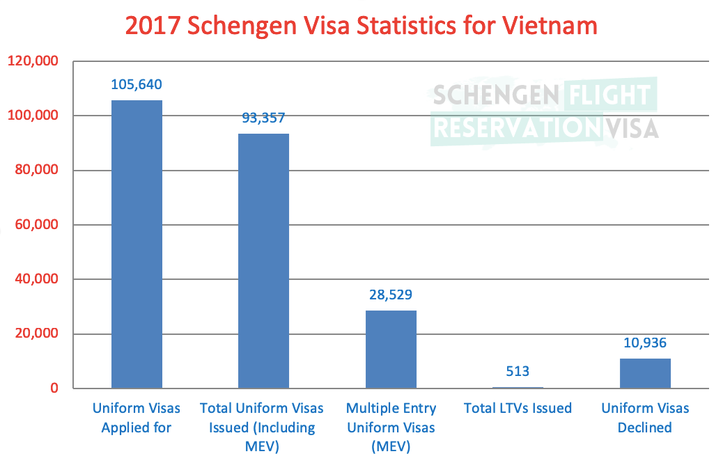 2017 Schengen Visa Statistics for Vietnam